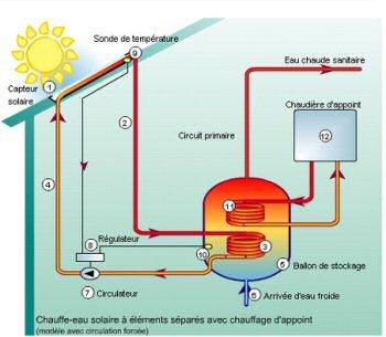 Mai 2009 infoplanete - Comment savoir si mon chauffe eau fonctionne ...