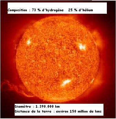 Le solaire dans Approfondissons soleil